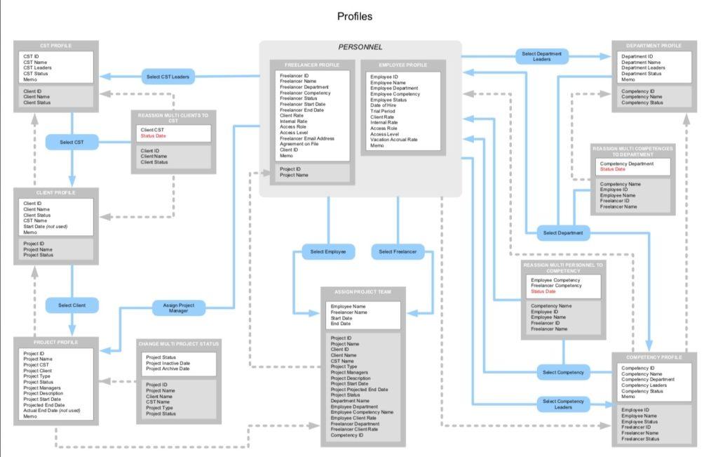 Time Sheets  Profile