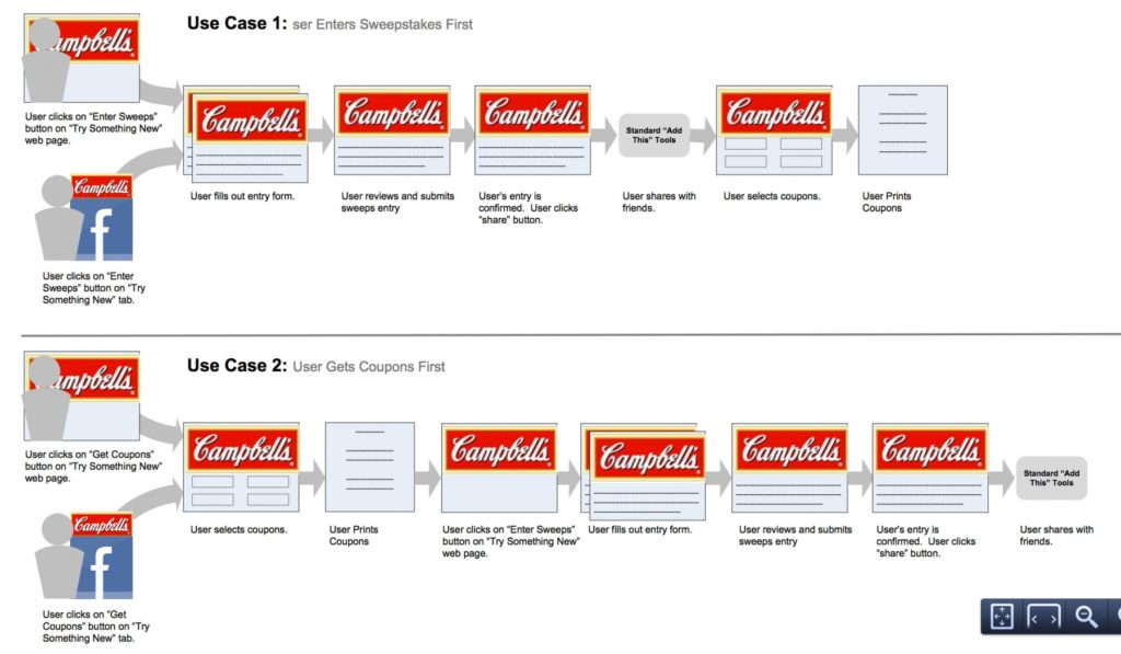 Campbell's promotion use cases
